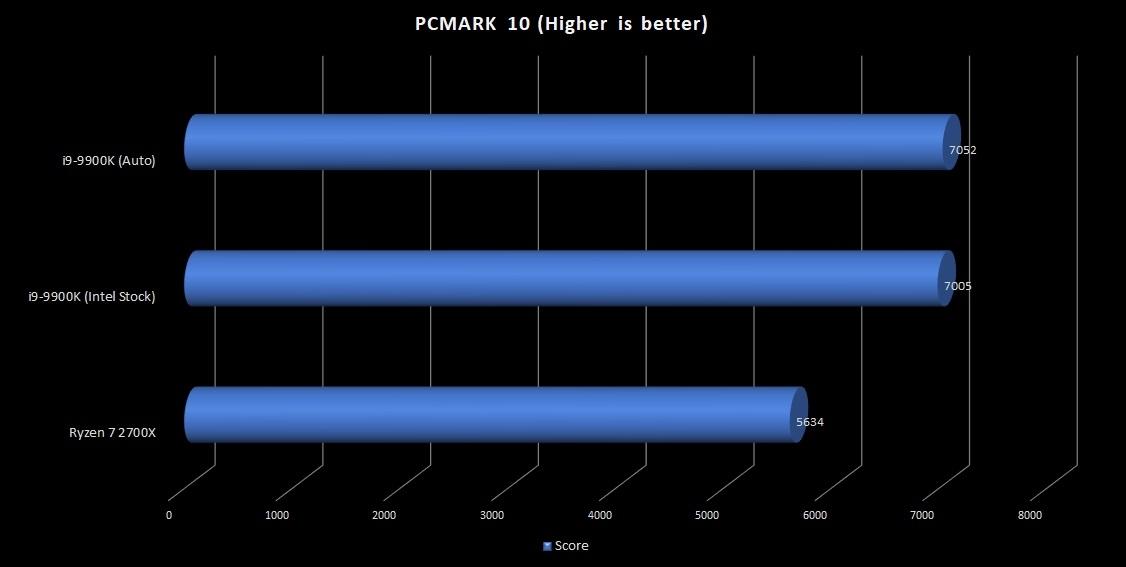4-9900K-PCMARK-10