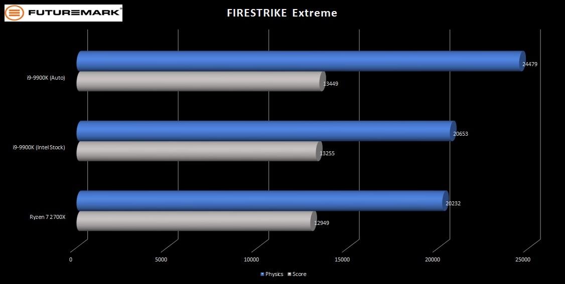 9900K-FM-Firestrike-Extreme