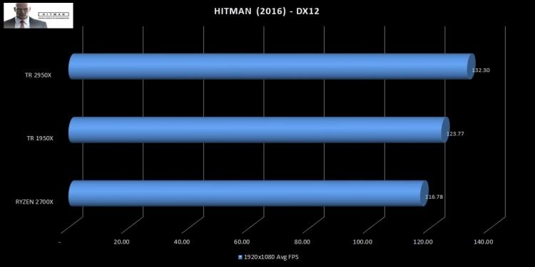 Games_Hitman-2950X