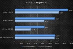 WD4TBBlueSSHD graphs