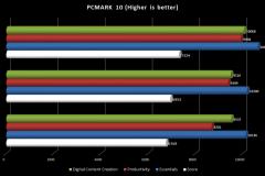 6.PCMARK10