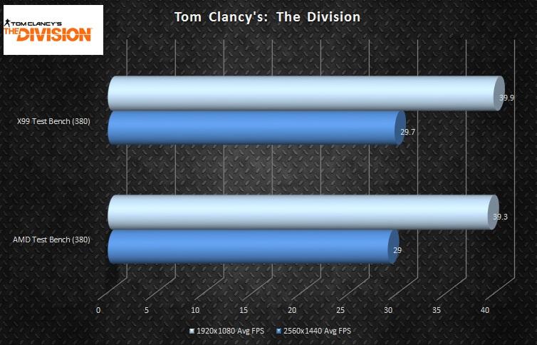 buildlogs AMD-TESTBENCH Blog3 graphs gaming