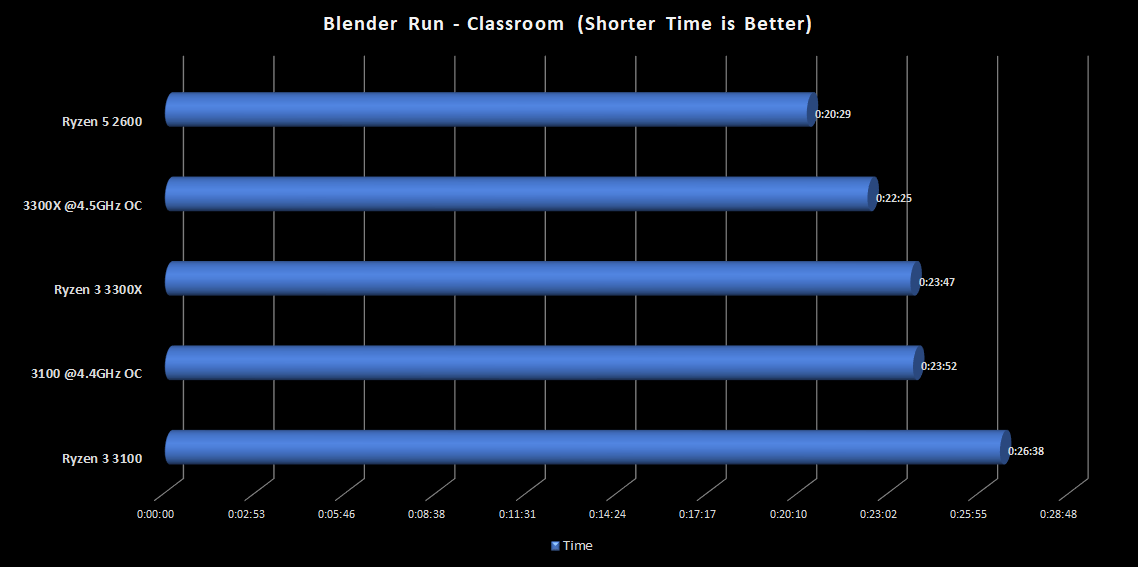 Blender_Classroom