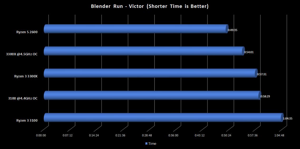 Blender_Viktor