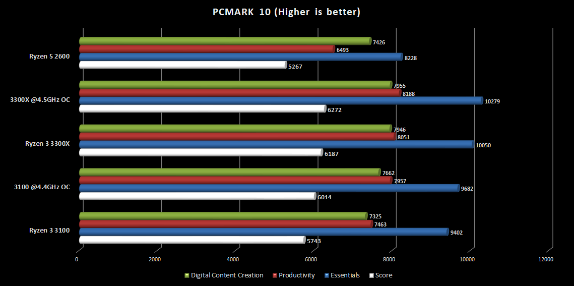 PCMARK_10