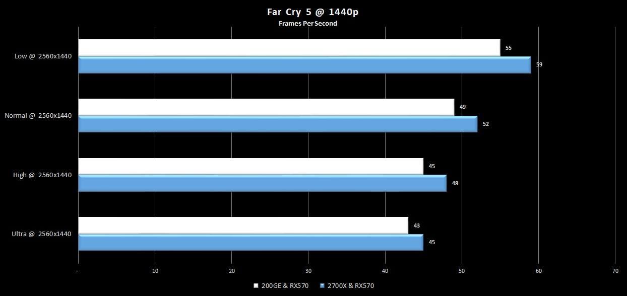 10-farcry5-1440p-200GE-rx570