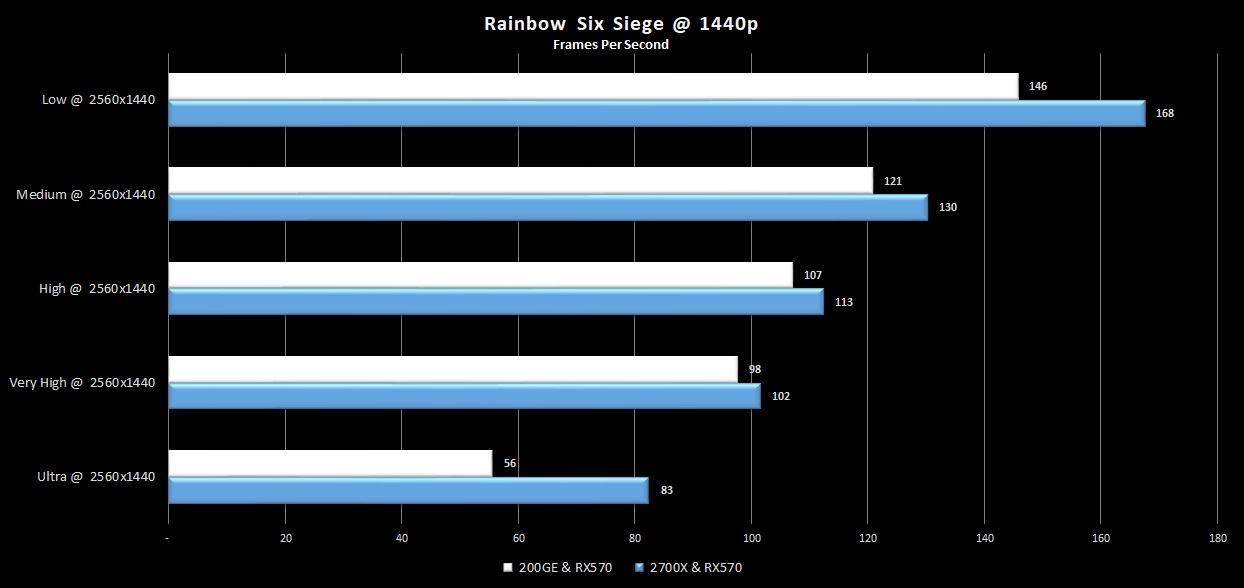 16-r6-siege-1440p-200GE-rx570