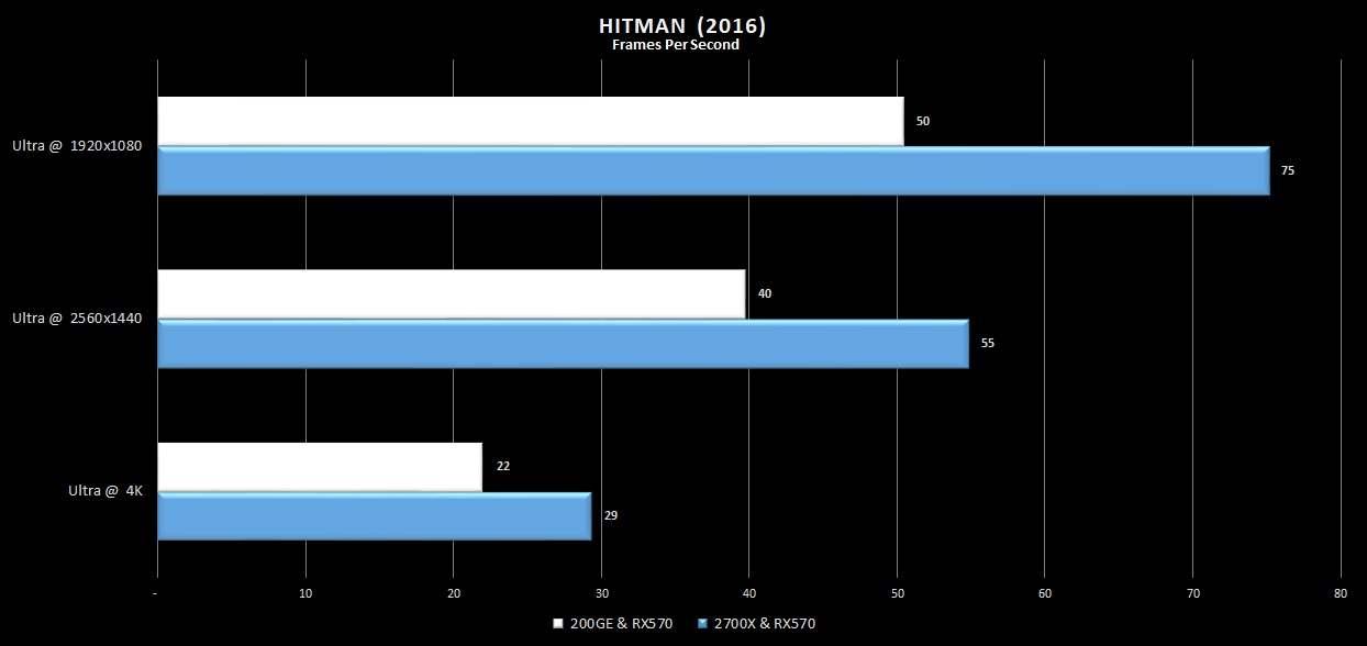 18-Hitman2016-200GE-rx570