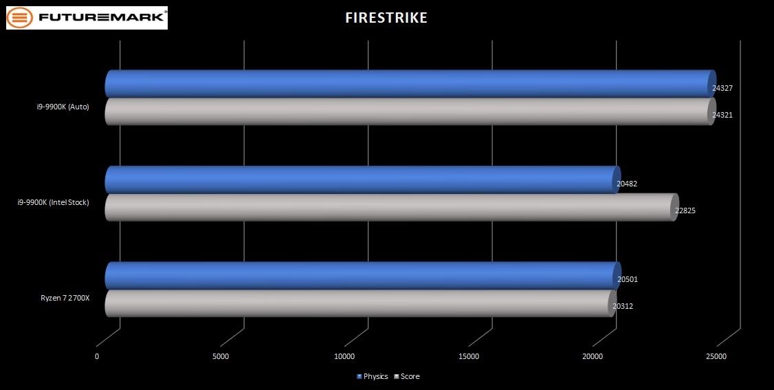 9900K-FM-Firestrike