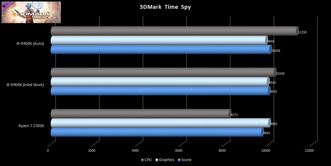 9900K-FM-TimeSpy