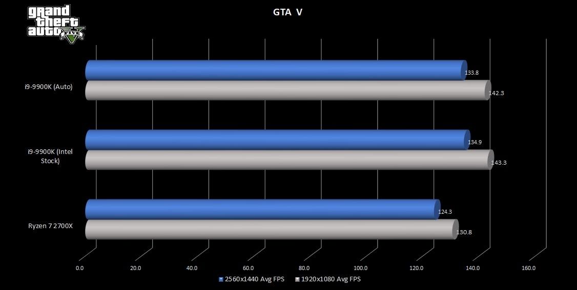 9900K-GTAV