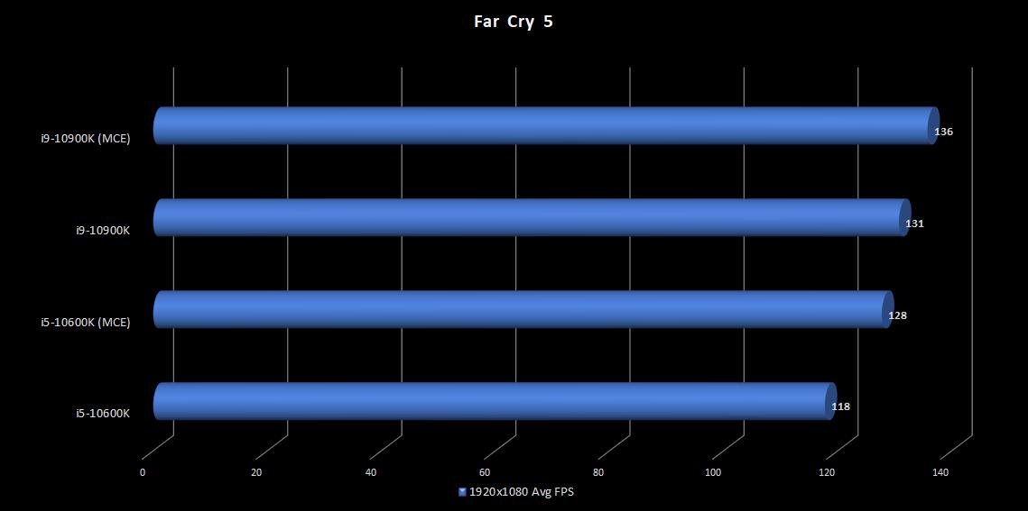 16.FarCry5