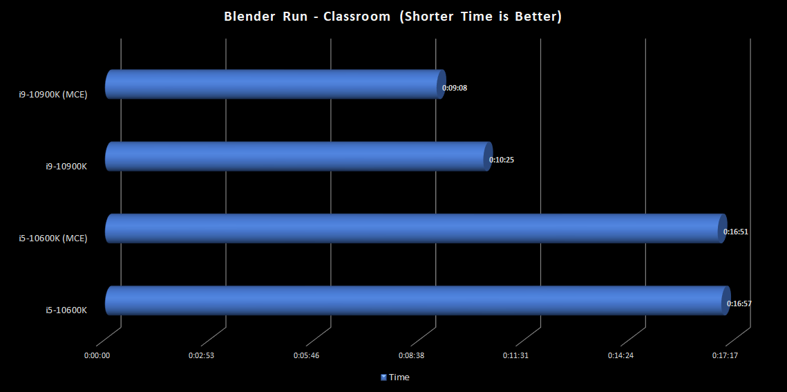 17.BlenderClassroom