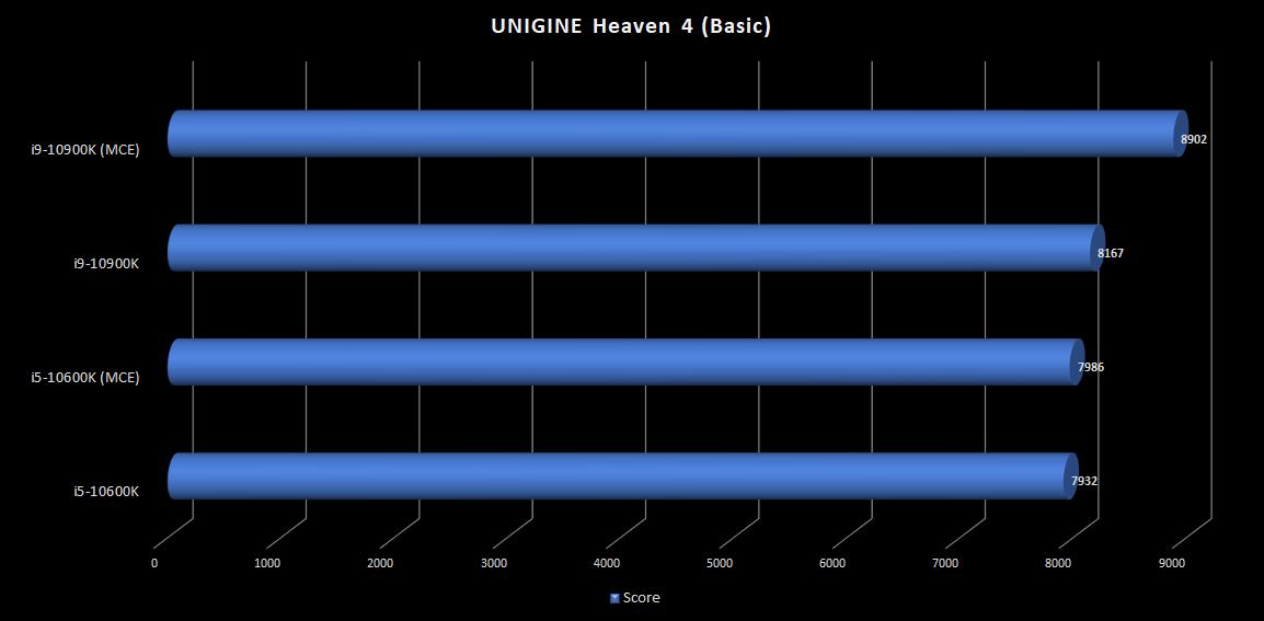 8.Unigine-Heaven