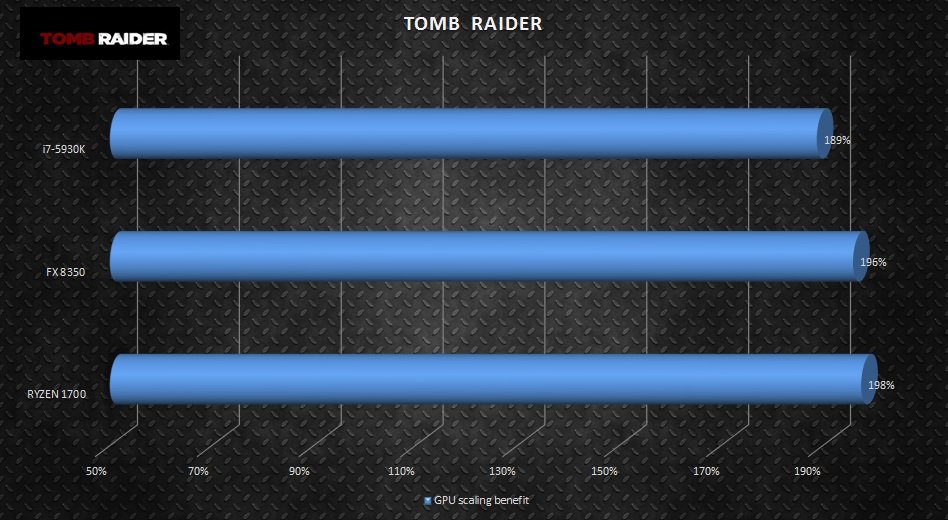 tombraider-multigpu-scaling
