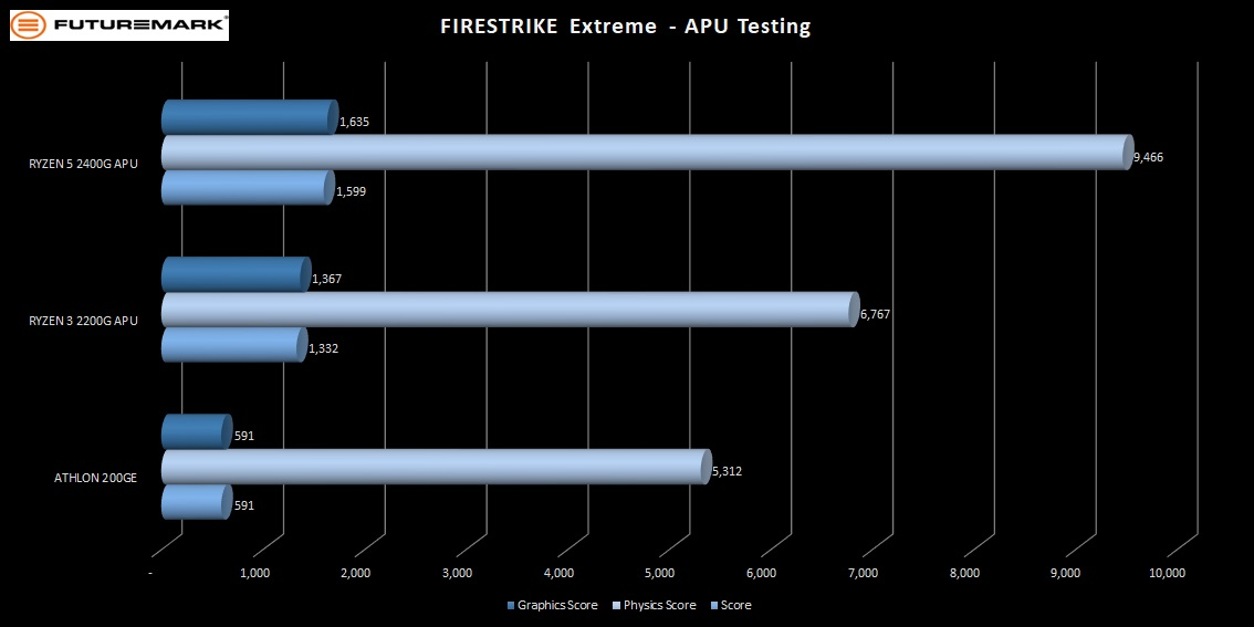200GE_firestrike_extreme