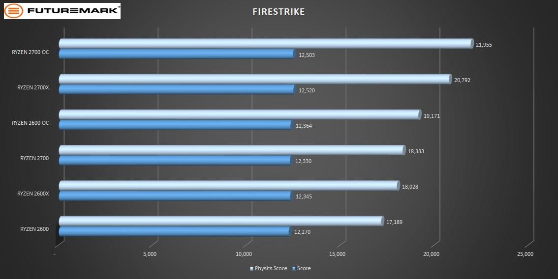2700OC-firestrike