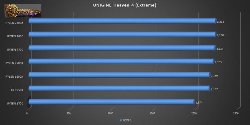 ryzen_gen_2_pt2_unigine_heaven2
