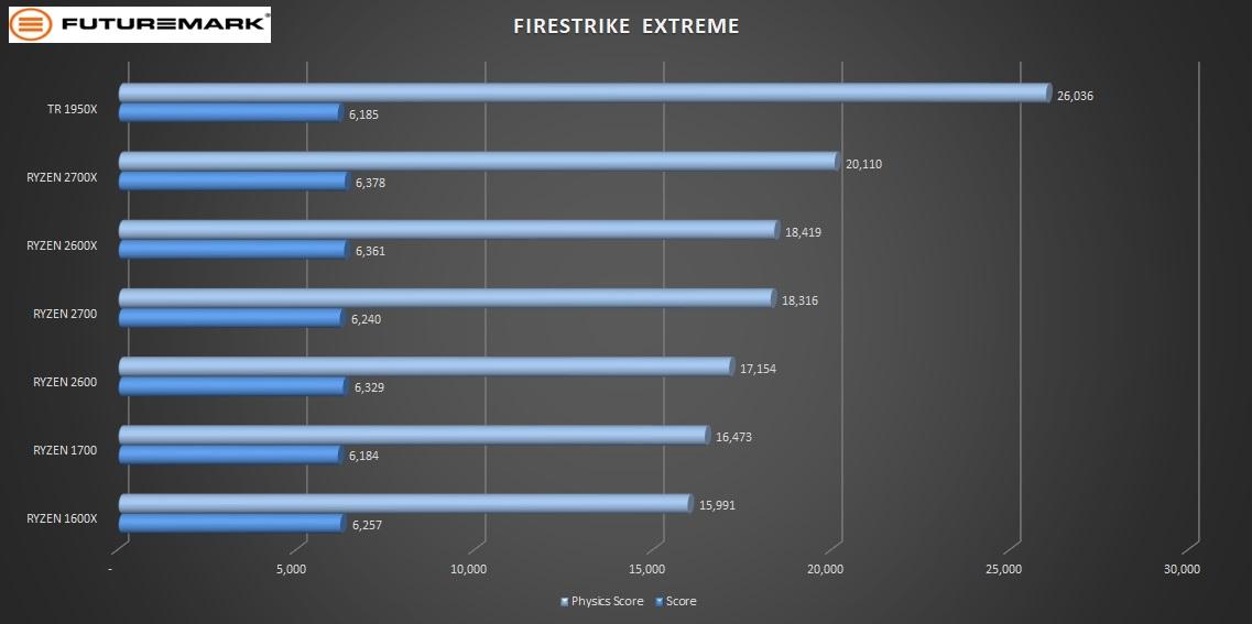 ryzen_gen_2_pt2_firestrike_extreme2