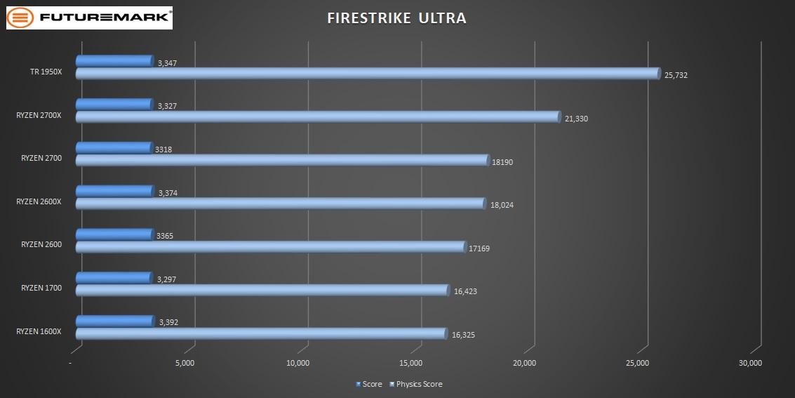 ryzen_gen_2_pt2_firestrike_ultra-2