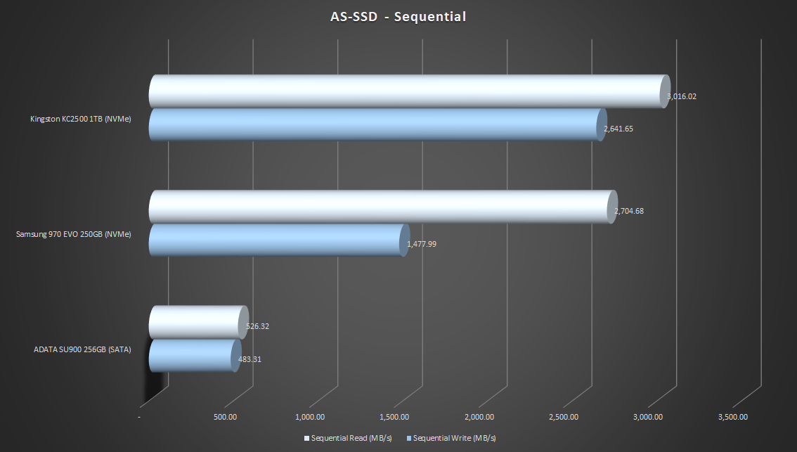 AS-SSD-Sequential