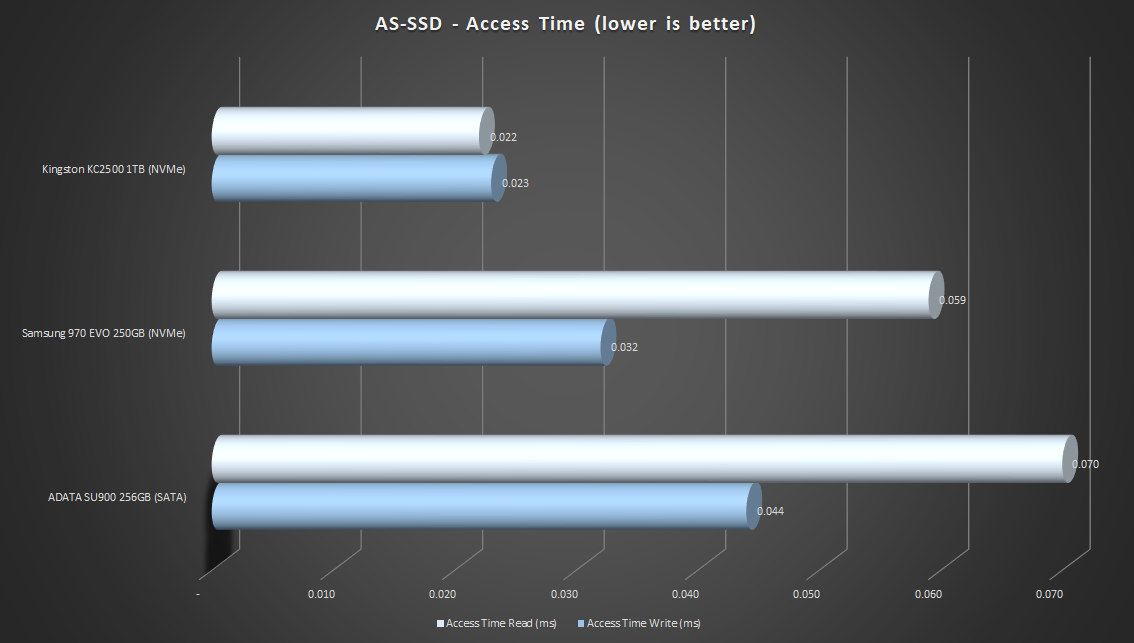 AS-SSD-access-time