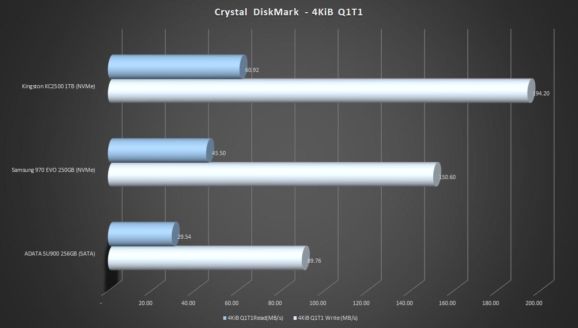 Crystal-DiskMark-4KiB-Q1T1