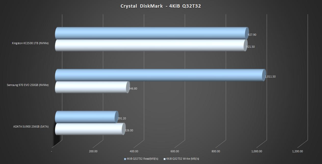 Crystal-DiskMark-4KiB-Q32T32