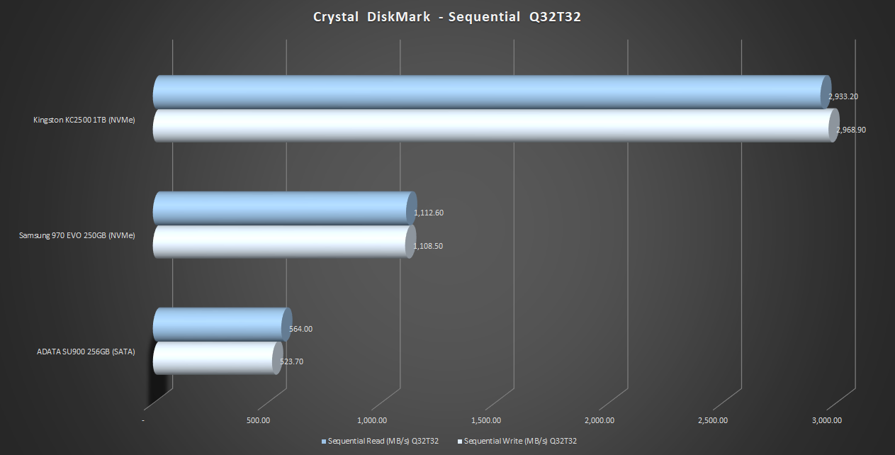 Crystal-DiskMark-sequential-32-thread