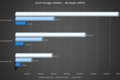 Anvil-1-sequential-reads-4K-IOPS