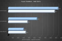 Crystal-DiskMark-4KiB-Q32T1