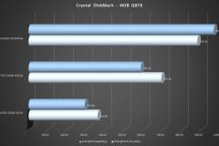 Crystal-DiskMark-4KiB-Q8T8