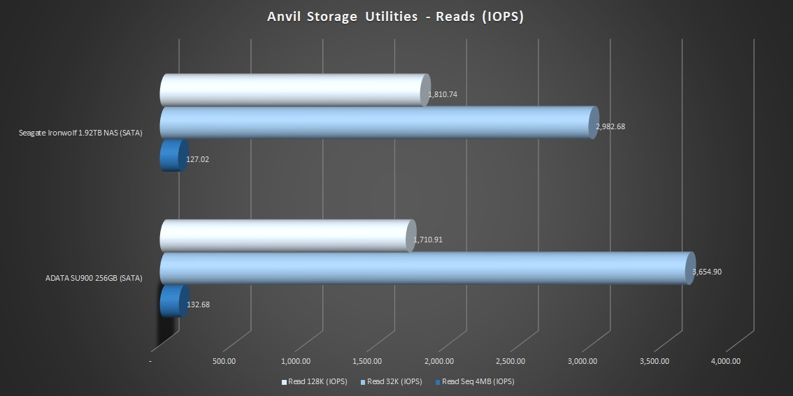 12-ANVIL-Reads-IOPS