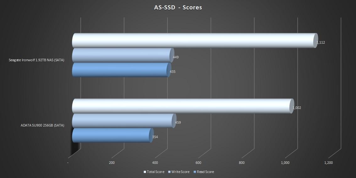 6-assd-scores