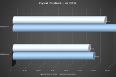 10-CrystalDiskMark-4KQD32