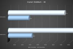 9-CrystalDiskMark-4K