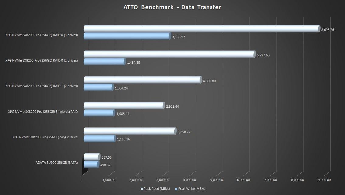 1-atto-benchmark