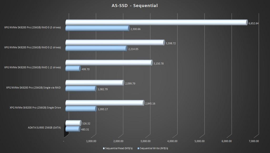 2-assd-sequential