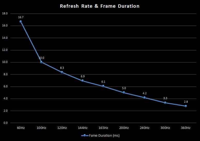 frame-duration