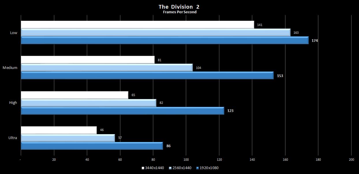 Division2-5600XT-UWQHD