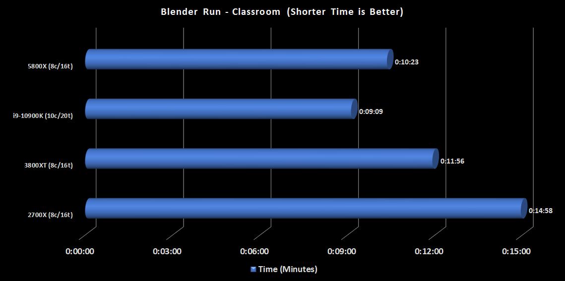 Blender-classroom