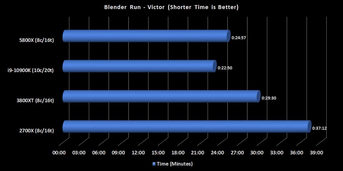blender-victor