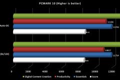 OC-PCMARK10