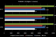 6.5900X-PCMARK10-OC