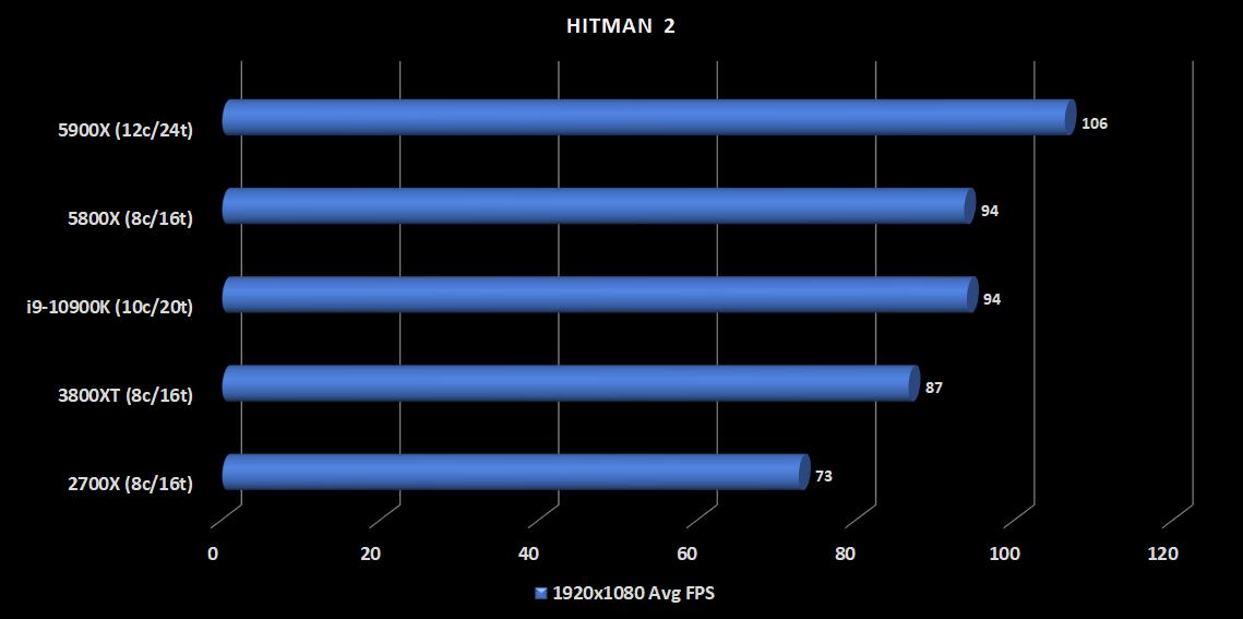 20.5900X-HItman2