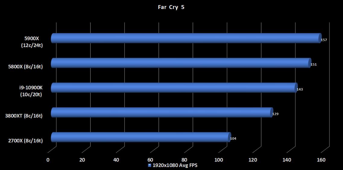22.5900X-FarCry5
