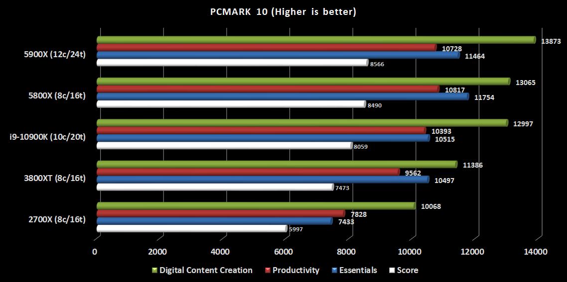 6.5900X-PCMARK10