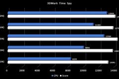 13.5900X-Timespy
